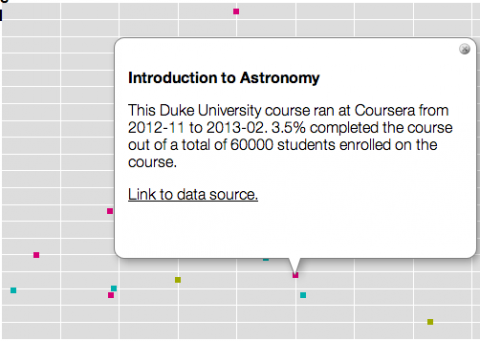 mooc completion